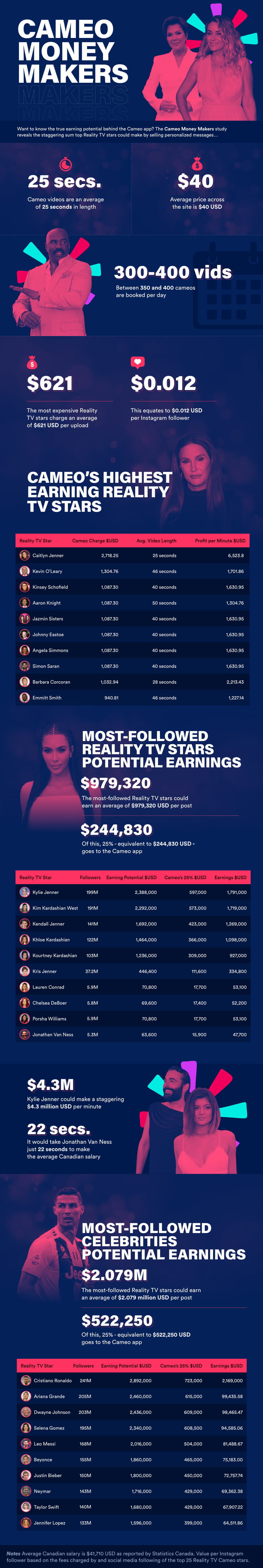 Cameo money makers infographic