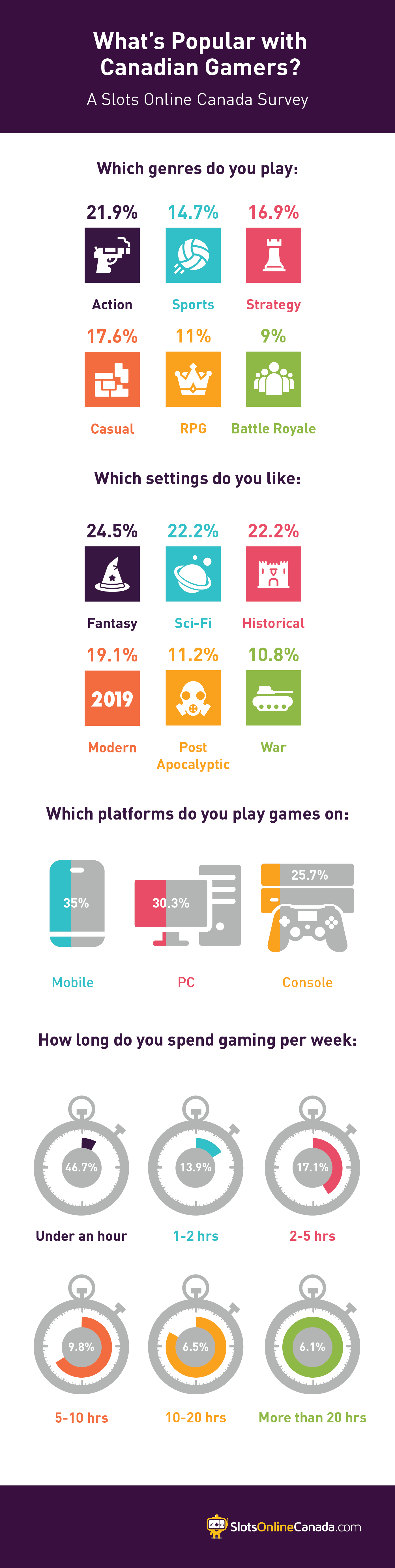 Whats popular with Canadian gamers