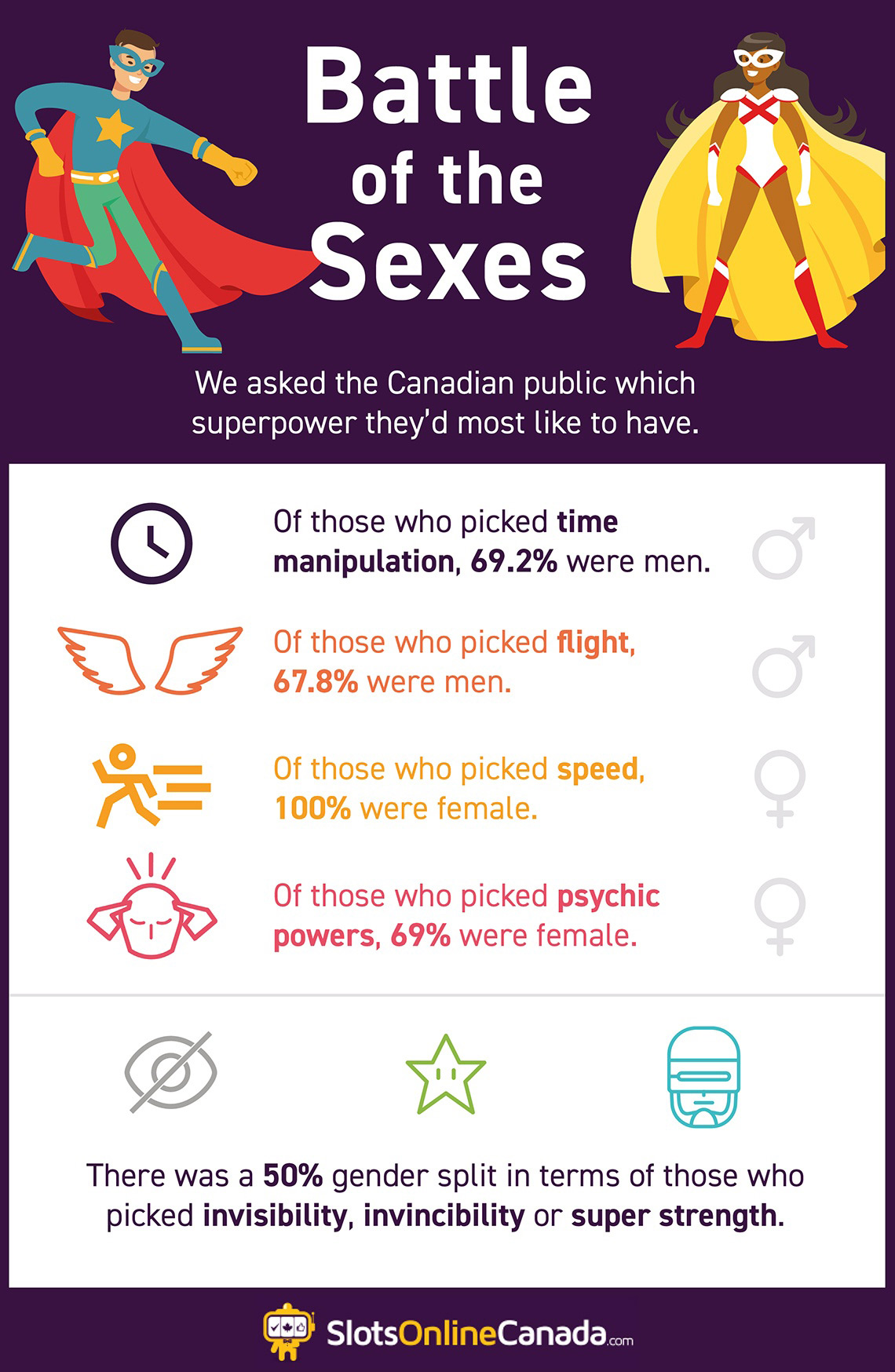 Different superpowers men and women want