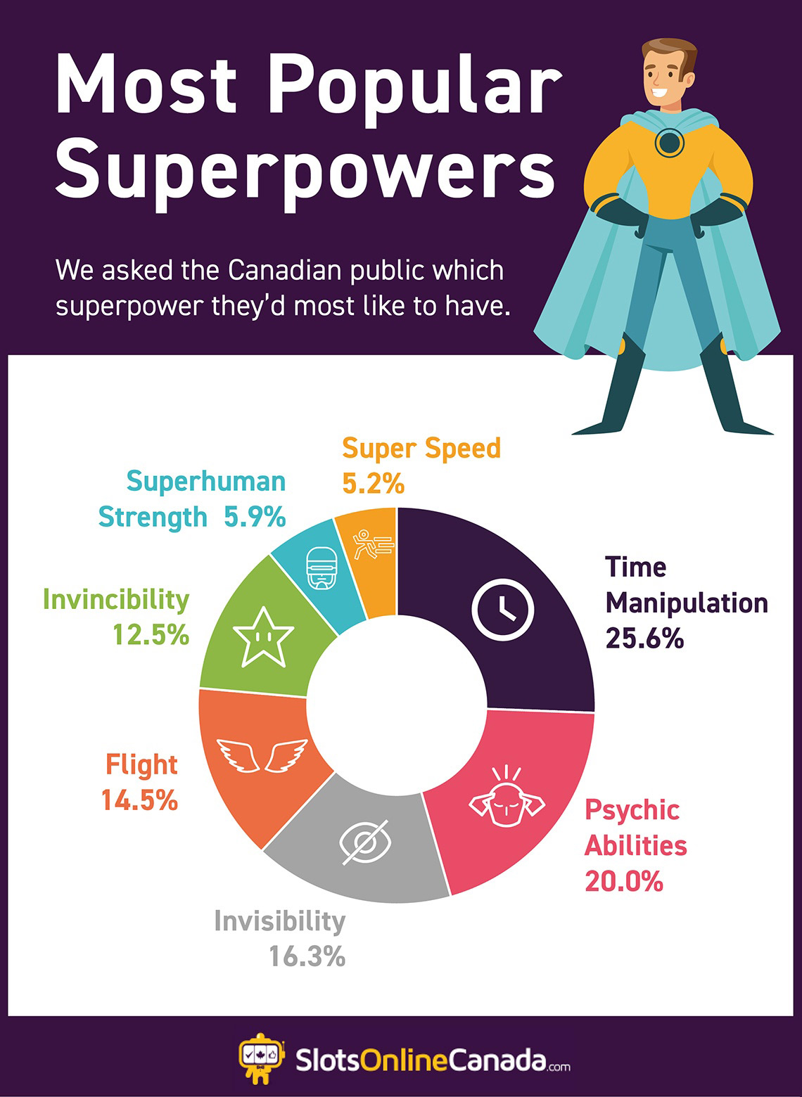Most popular superpower