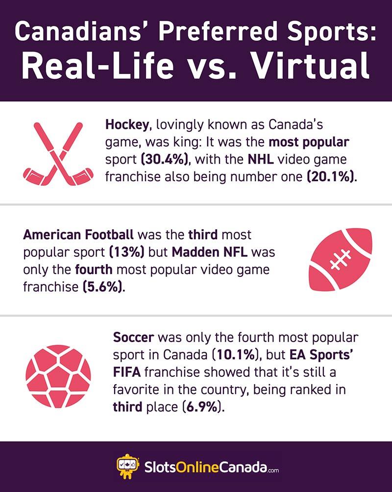 Canadas preferred sport
