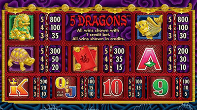 Online Slot Paytable