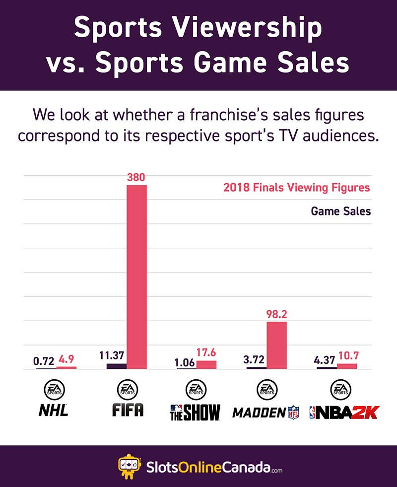Sports viewership vs game sales